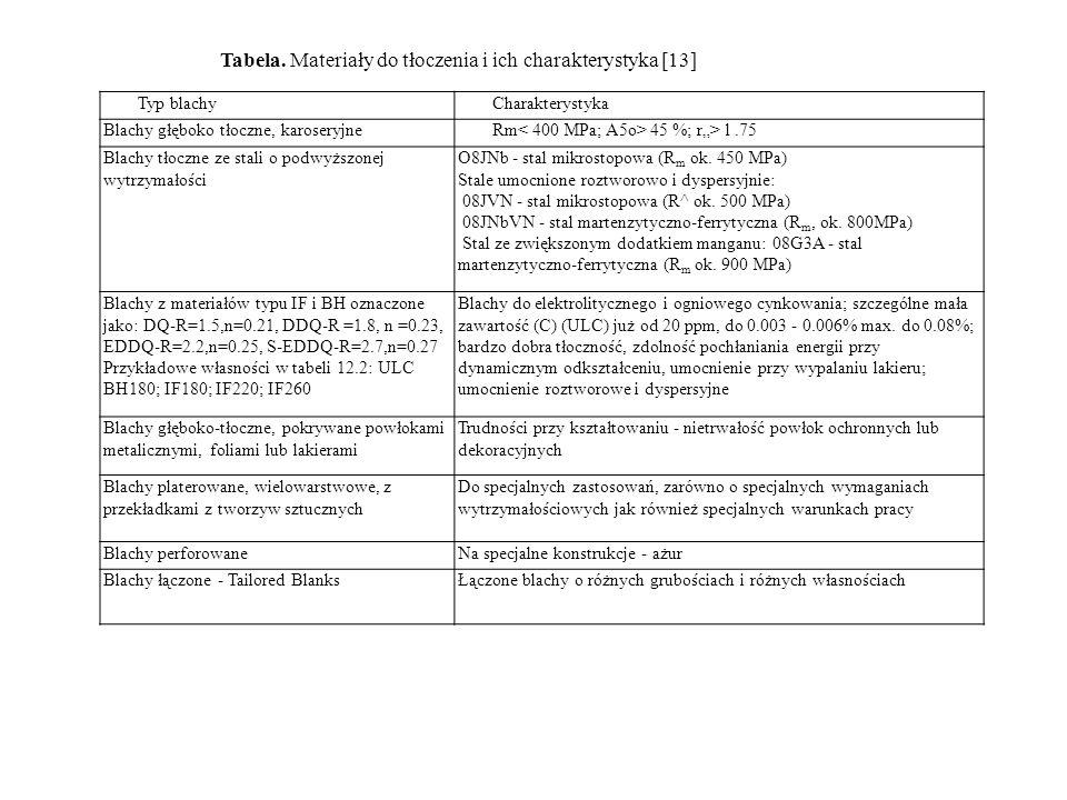 Tabela. Materiały do tłoczenia i ich charakterystyka [13]